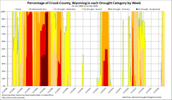 Wyoming Counties Drought Timelines