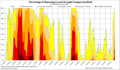 Wyoming Drought Timeline