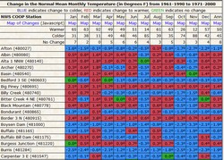 Table of mean temperture comparisons