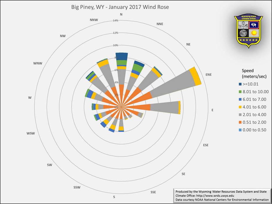 Wyoming State Climate Office Big Piney January 2017 Wind