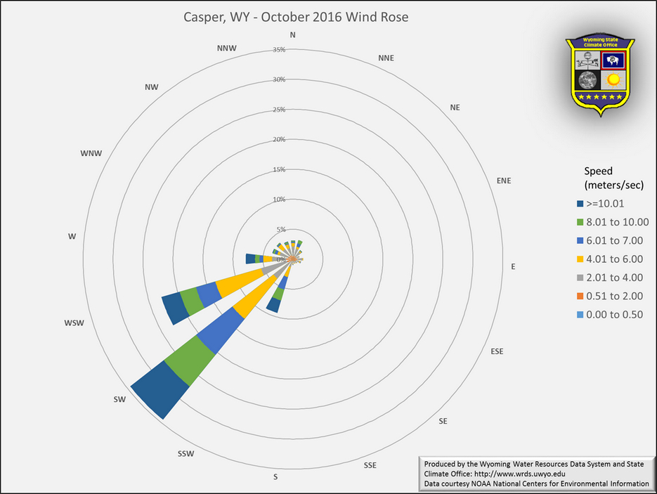 Wyoming State Climate Office - Casper October 2016 Wind Rose