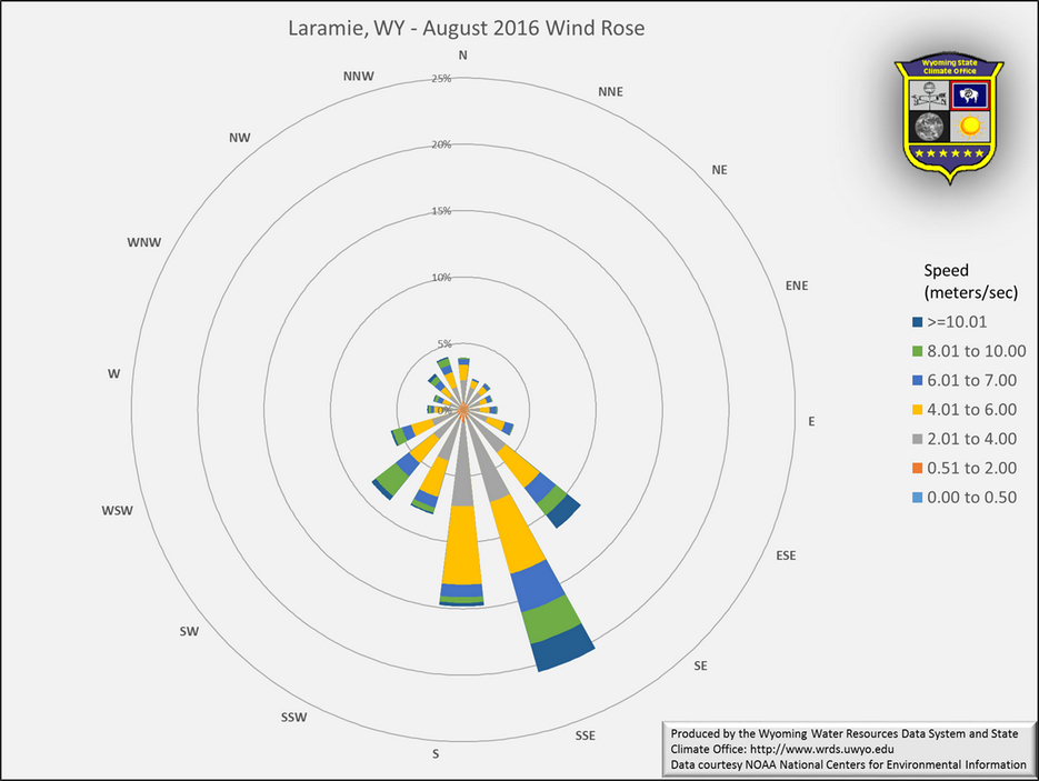 Wyoming State Climate Office Laramie August 2016 Wind Rose