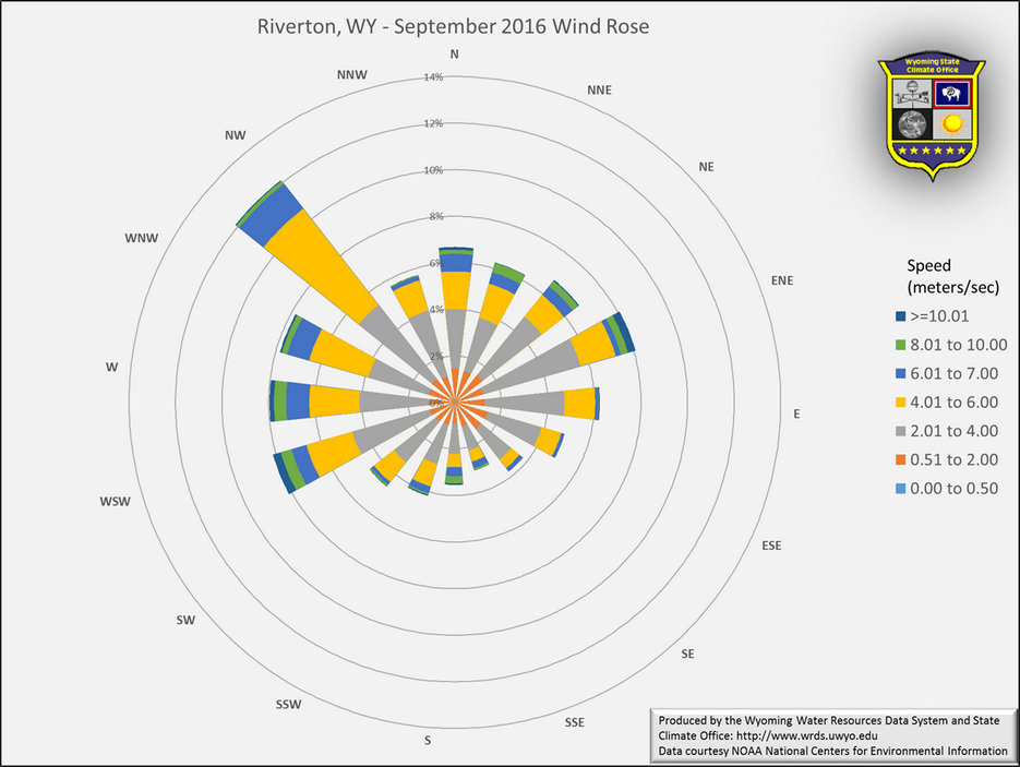 Wyoming State Climate Office Riverton September 2016