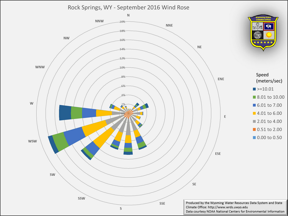 Wyoming State Climate Office Rock Springs September 2016